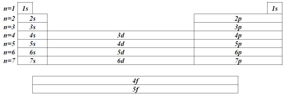 ساختار اتمهمانطور که گفتیم، فرم استاندارد یا معمول جدول تناوبی های امروزی بصورت شبکه  ای از عناصر است که در هفت سطر و هیجده ستون بعلاوه دو سطر در زیر آنها قرار  گرفته ...