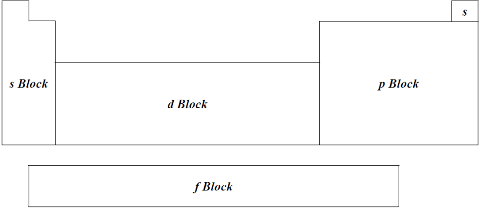 جدول تناوبیدر جدول تناوبی، به عناصری که اوربیتالهای s و p آنها در حال پرشدن است ( یا  در واقع در بلوک s یا p قرار دارند) عناصر گروه اصلی (Main Group Elements) یا  ...